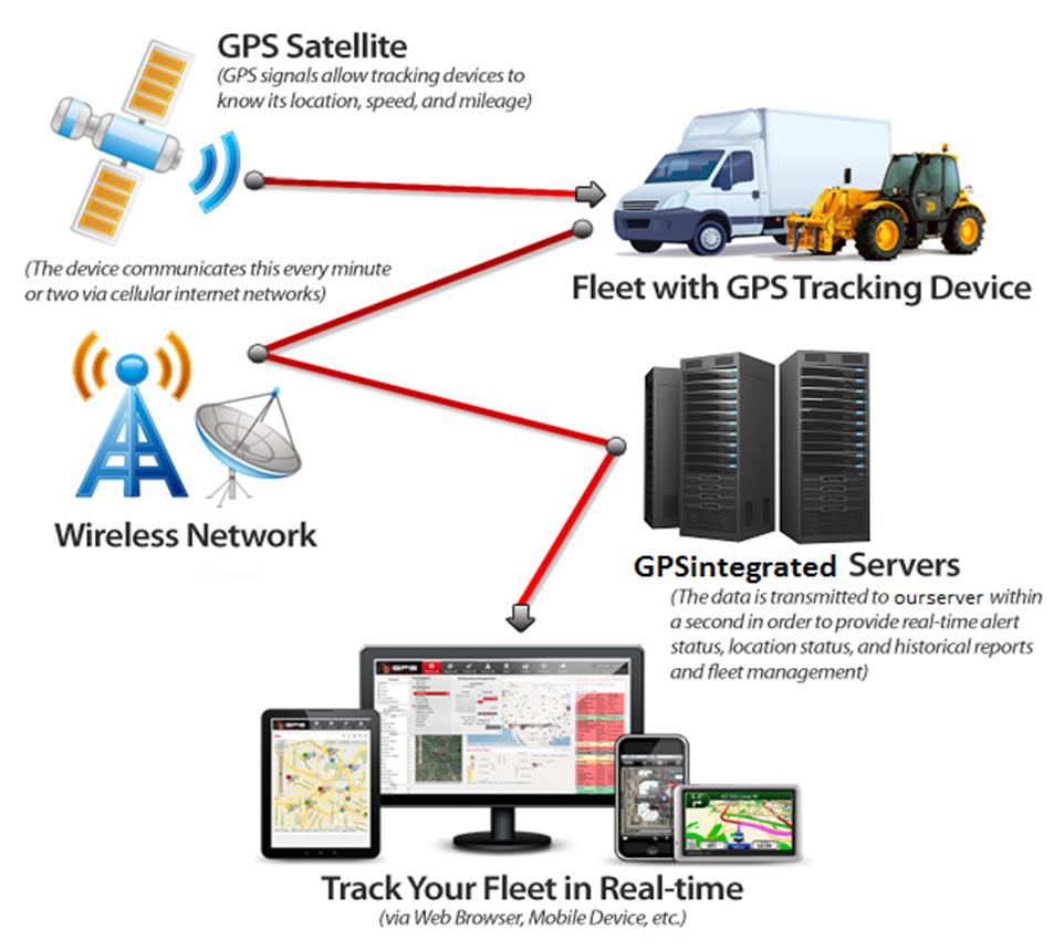 GPS Tracking System Transparent Background SVG Clip arts