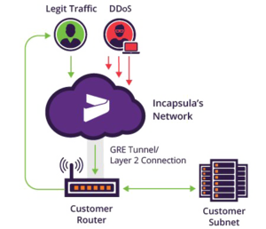 DDoS Protection PNG HD PNG Clip art