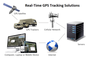 GPS Tracking System PNG Clipart PNG Clip art