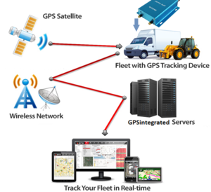 GPS Tracking System PNG HD PNG Clip art