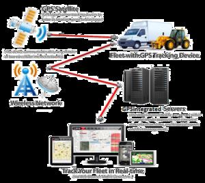GPS Tracking System Transparent Background PNG image