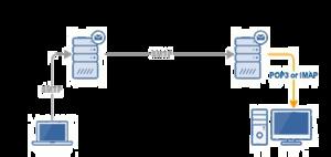 SMTP PNG Free Download PNG Clip art