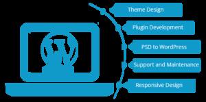 WordPress Background PNG PNG Clip art